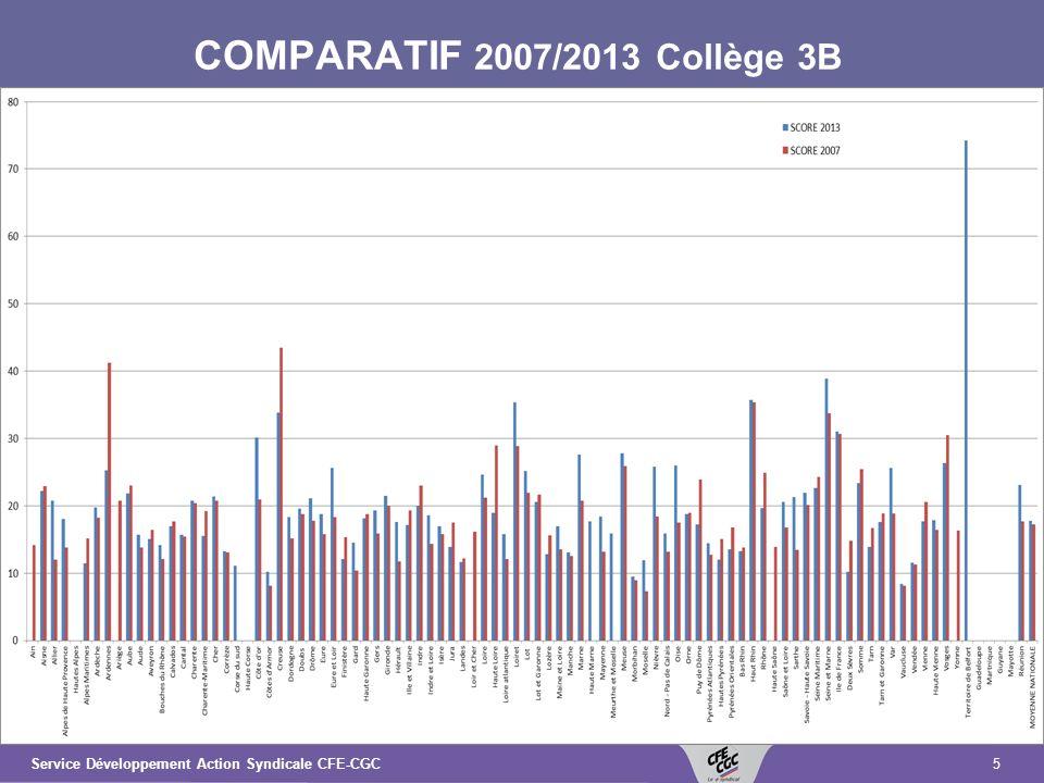 5Service Développement Action Syndicale CFE-CGC COMPARATIF 2007/2013 Collège 3B
