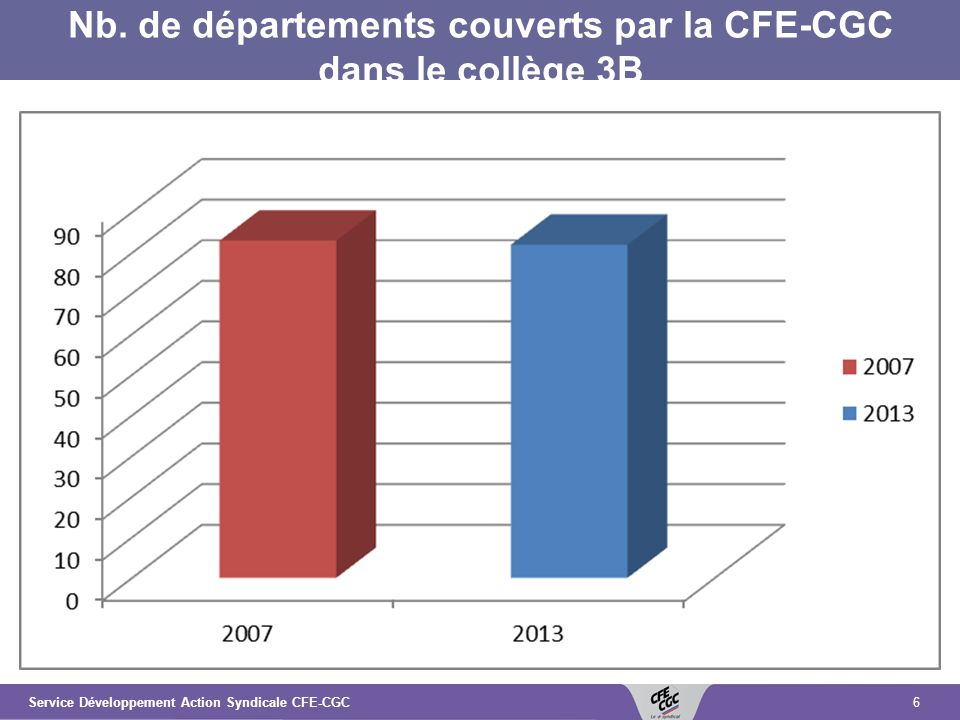 6Service Développement Action Syndicale CFE-CGC Nb.