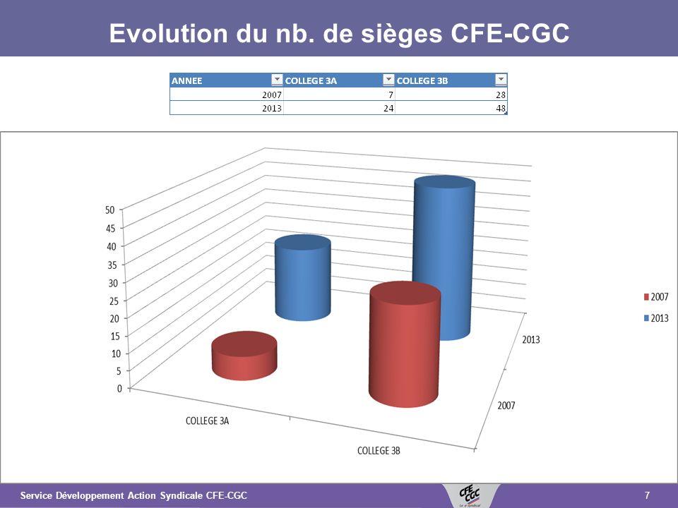 7Service Développement Action Syndicale CFE-CGC Evolution du nb. de sièges CFE-CGC