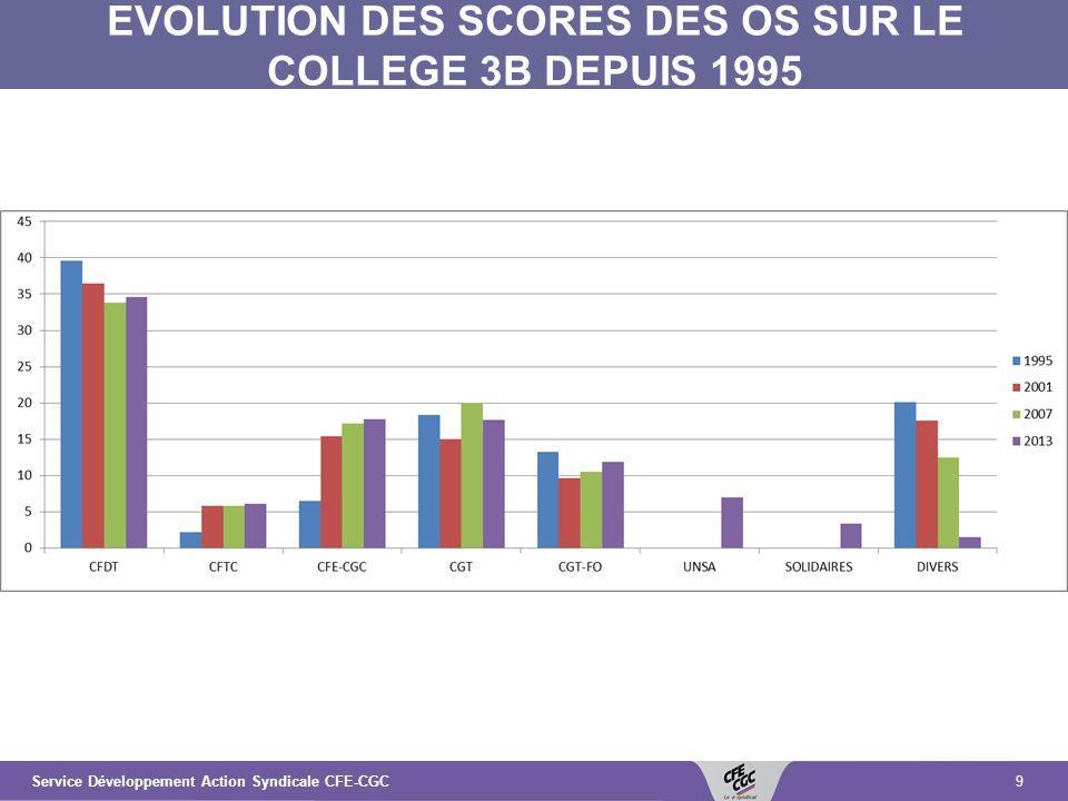 9Service Développement Action Syndicale CFE-CGC EVOLUTION DES SCORES DES OS SUR LE COLLEGE 3B DEPUIS 1995
