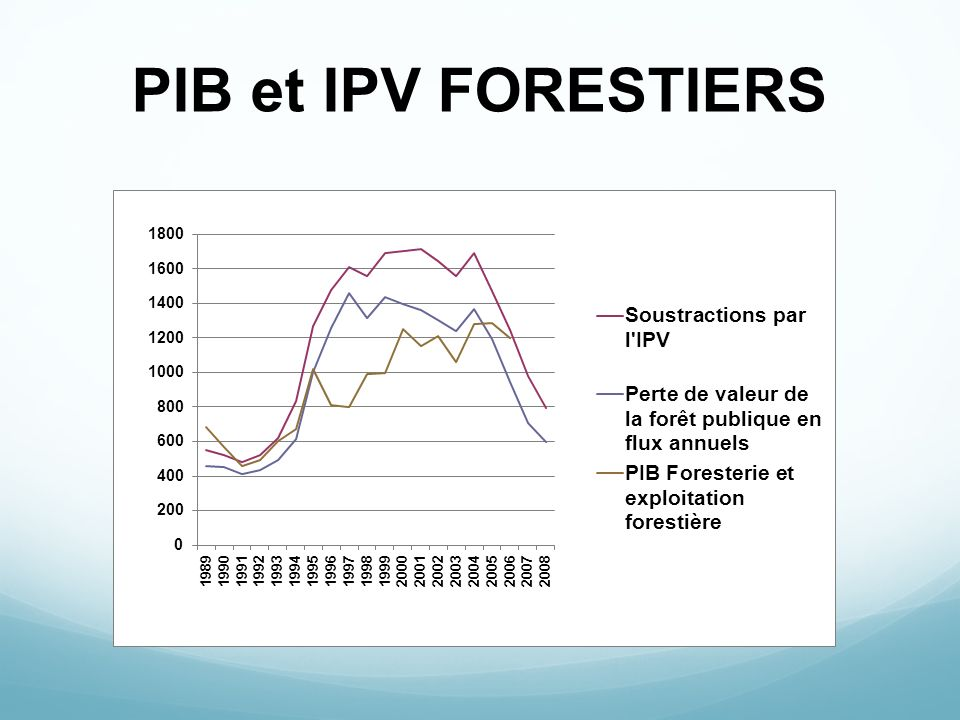 PIB et IPV FORESTIERS
