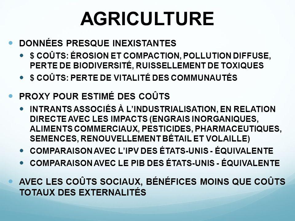 AGRICULTURE DONNÉES PRESQUE INEXISTANTES $ COÛTS: ÉROSION ET COMPACTION, POLLUTION DIFFUSE, PERTE DE BIODIVERSITÉ, RUISSELLEMENT DE TOXIQUES $ COÛTS: