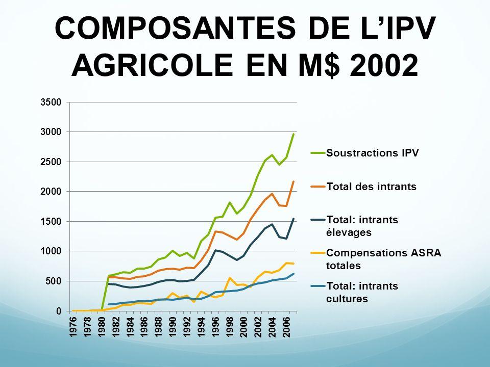 COMPOSANTES DE LIPV AGRICOLE EN M$ 2002