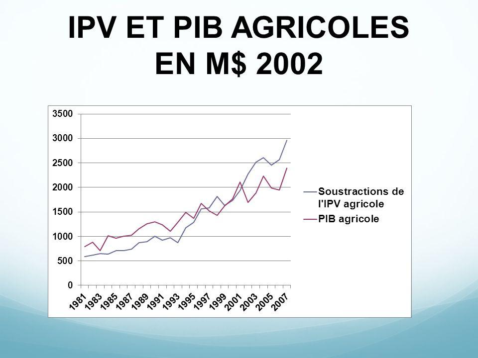 IPV ET PIB AGRICOLES EN M$ 2002