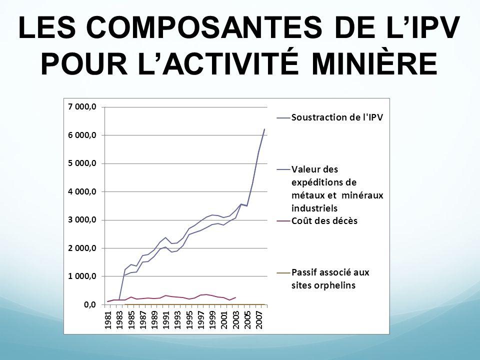 LES COMPOSANTES DE LIPV POUR LACTIVITÉ MINIÈRE