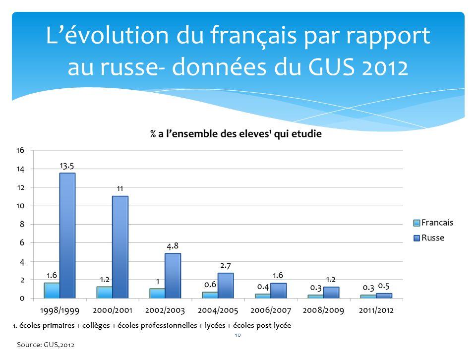 10 Lévolution du français par rapport au russe- données du GUS 2012 1. écoles primaires + collèges + écoles professionnelles + lycées + écoles post-ly