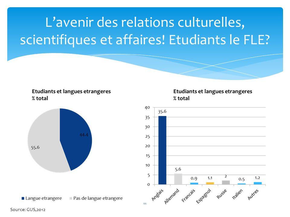 Lavenir des relations culturelles, scientifiques et affaires! Etudiants le FLE? 11 Source: GUS,2012