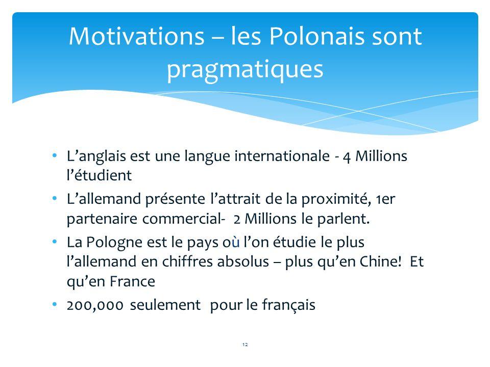 Langlais est une langue internationale - 4 Millions létudient Lallemand présente lattrait de la proximité, 1er partenaire commercial- 2 Millions le pa