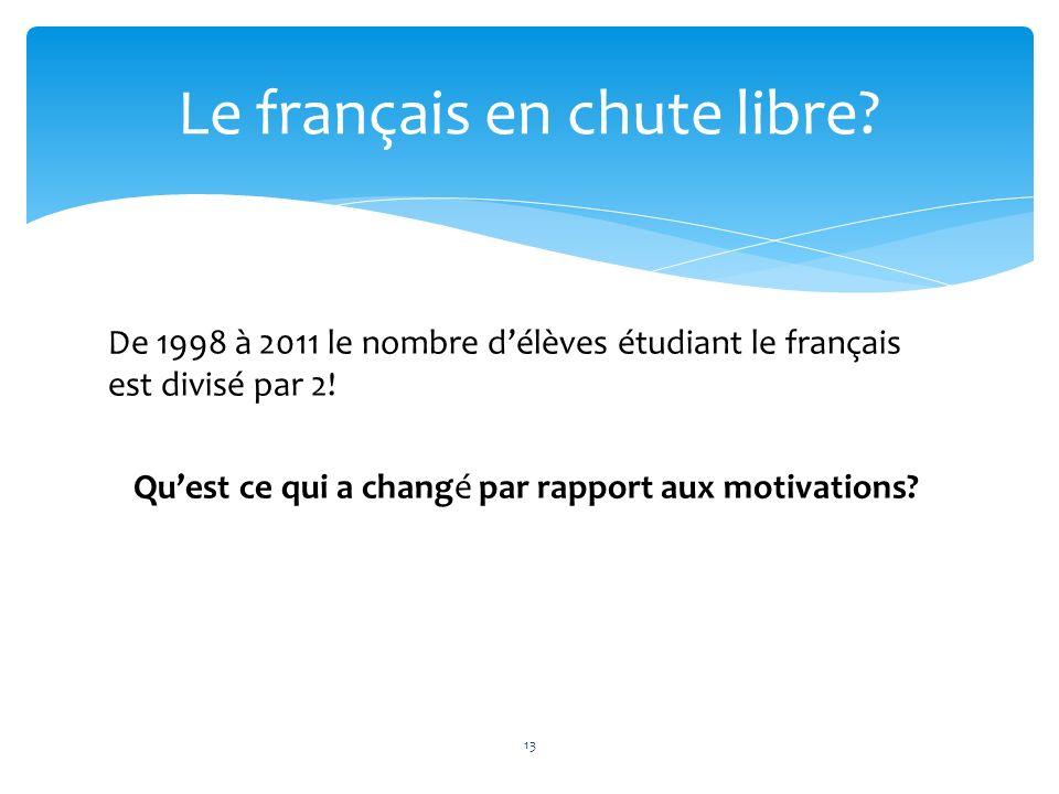 De 1998 à 2011 le nombre délèves étudiant le français est divisé par 2! Quest ce qui a changé par rapport aux motivations? Le français en chute libre?