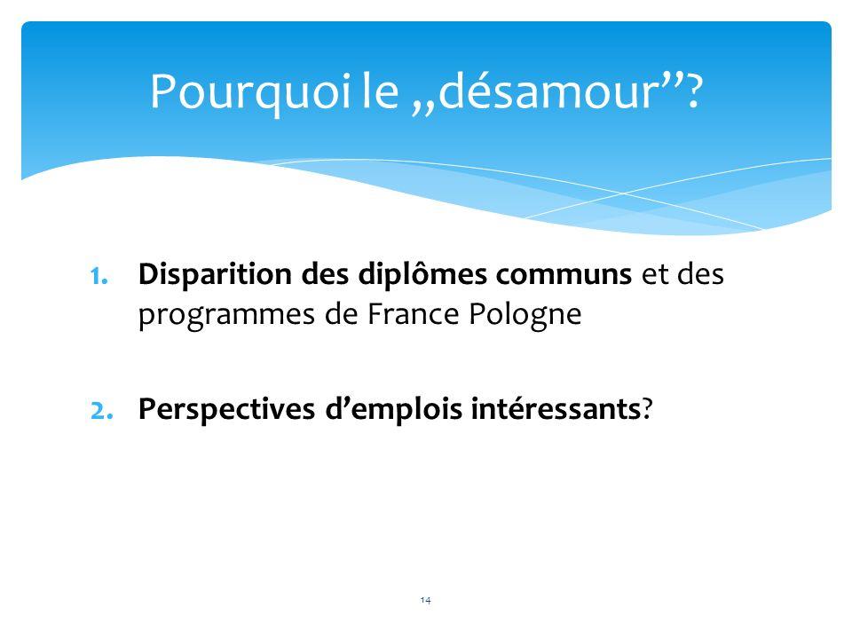 1.Disparition des diplômes communs et des programmes de France Pologne 2.Perspectives demplois intéressants? Pourquoi le désamour? 14