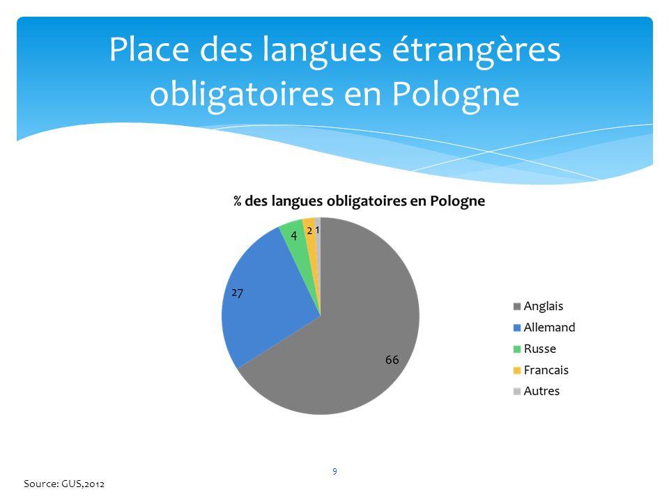 Place des langues étrangères obligatoires en Pologne 9 Source: GUS,2012