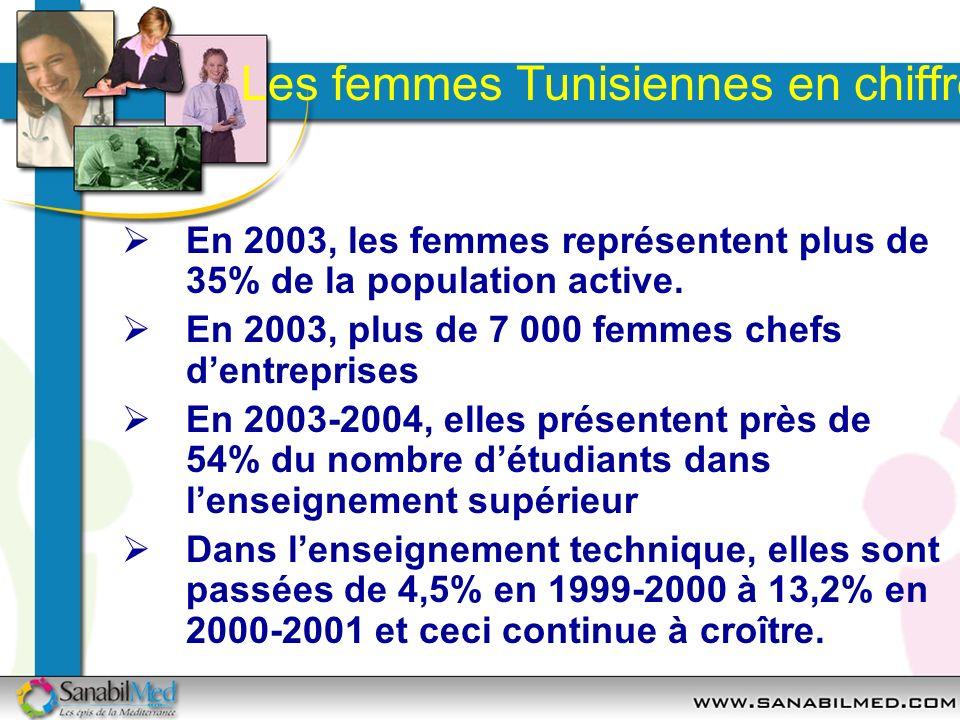Les femmes Tunisiennes en chiffres En 2003, les femmes représentent plus de 35% de la population active. En 2003, plus de 7 000 femmes chefs dentrepri