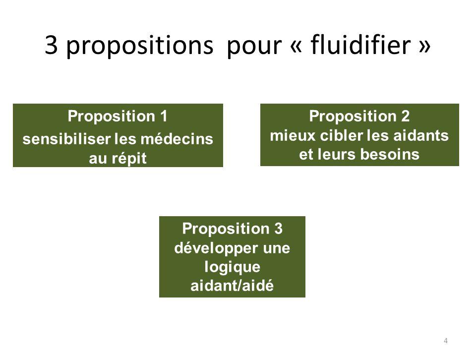 3 propositions pour « fluidifier » Proposition 1 sensibiliser les médecins au répit 4 Proposition 2 mieux cibler les aidants et leurs besoins Proposit