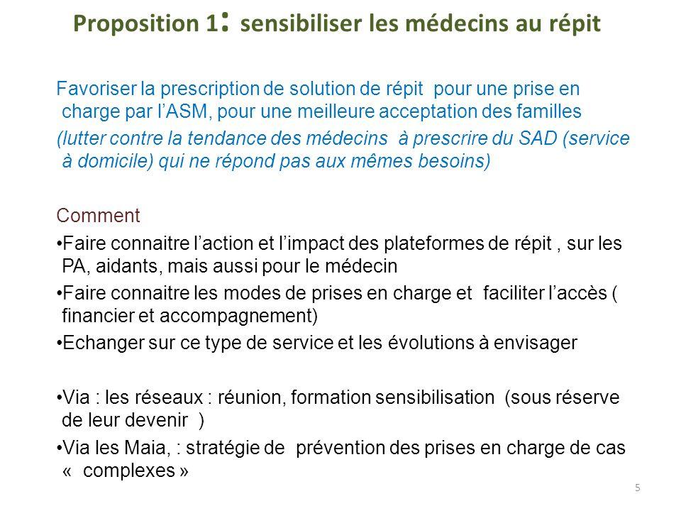 Proposition 1 : sensibiliser les médecins au répit Favoriser la prescription de solution de répit pour une prise en charge par lASM, pour une meilleur