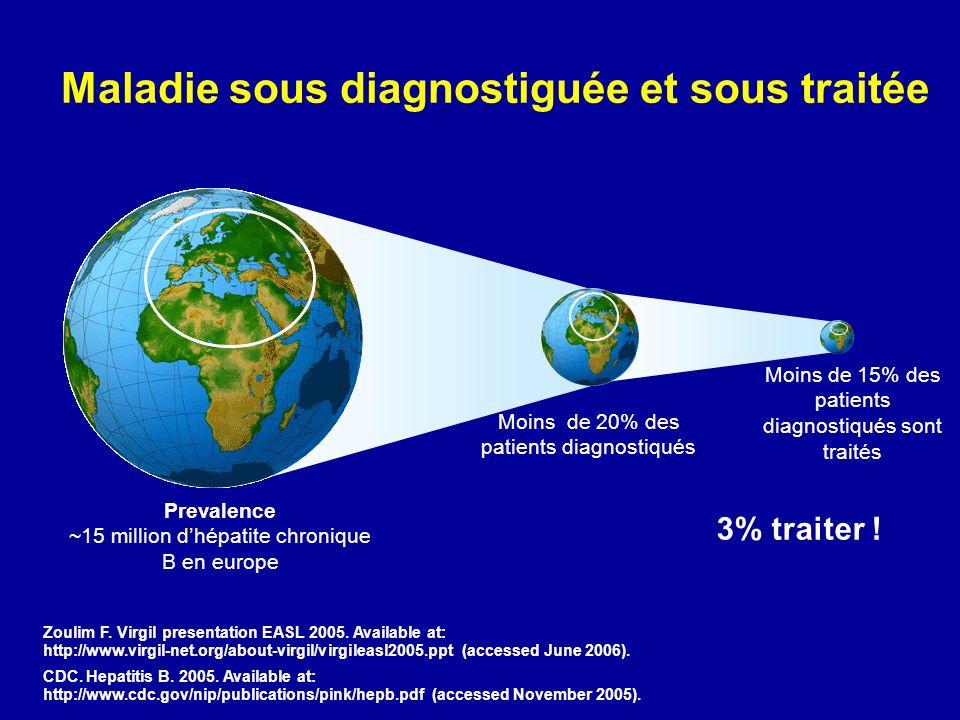 Maladie sous diagnostiguée et sous traitée Prevalence ~15 million dhépatite chronique B en europe Moins de 20% des patients diagnostiqués Moins de 15%