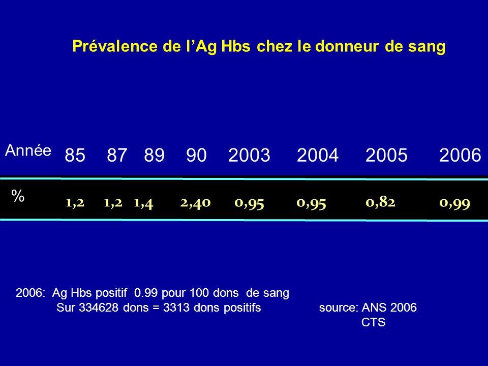 1,2 1,2 1,4 2,40 0,95 0,95 0,82 0,99 Prévalence de lAg Hbs chez le donneur de sang Année % 85 87 89 90 2003 2004 2005 2006 2006: Ag Hbs positif 0.99 p