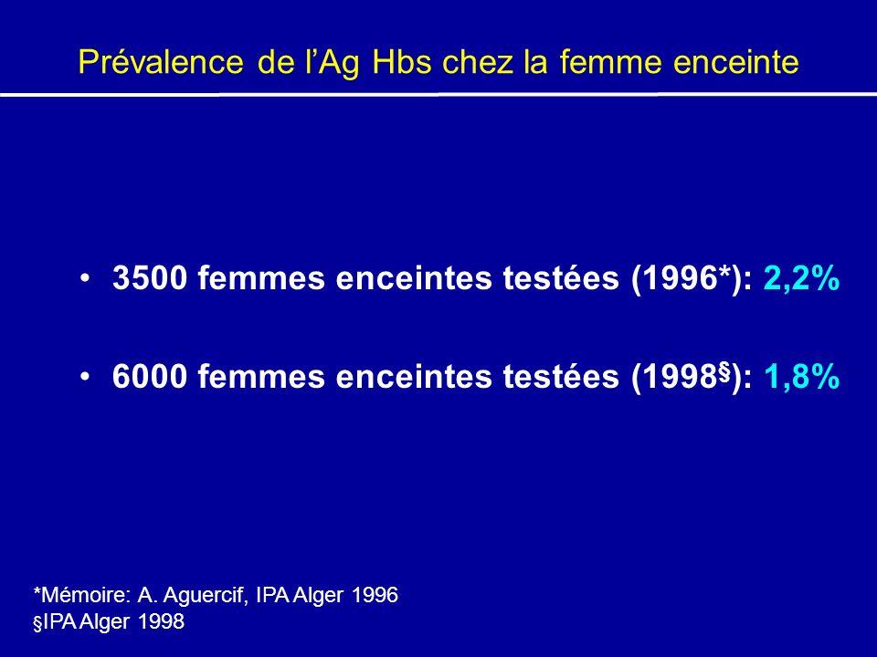 Prévalence de lAg Hbs chez la femme enceinte 3500 femmes enceintes testées (1996*): 2,2% 6000 femmes enceintes testées (1998 § ): 1,8% *Mémoire: A. Ag