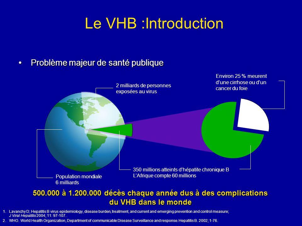 Le VHB :Introduction 500.000 à 1.200.000 décès chaque année dus à des complications du VHB dans le monde Problème majeur de santé publique Problème ma