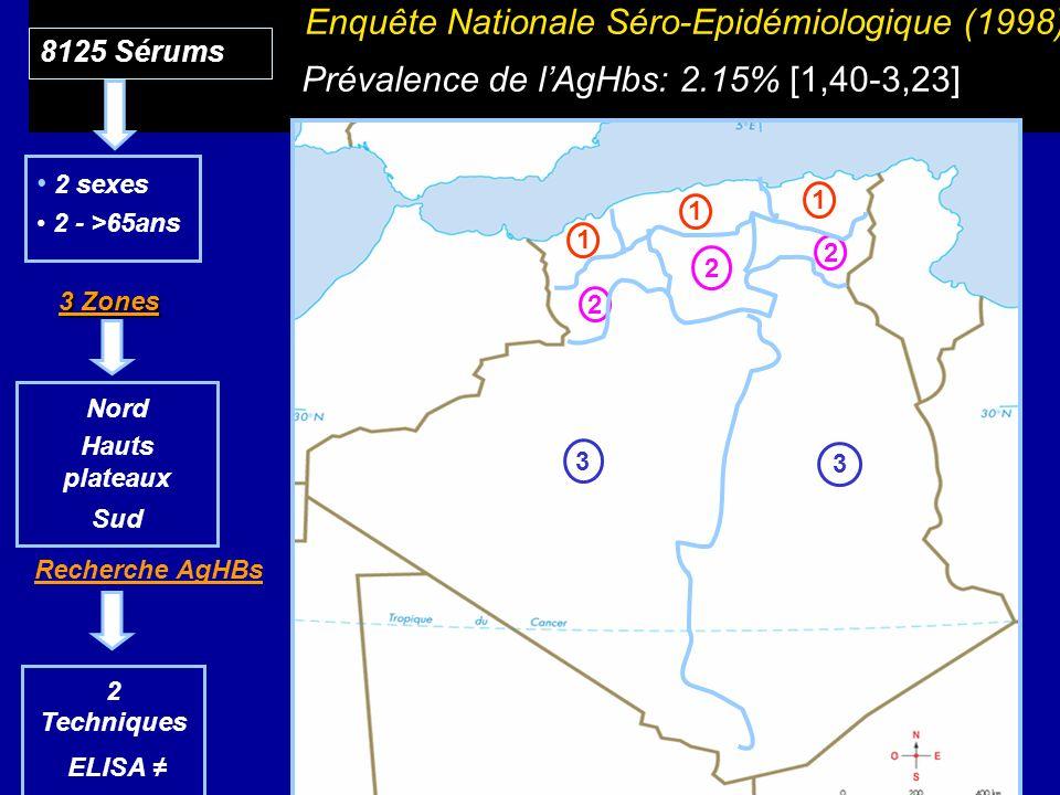 Enquête Nationale Séro-Epidémiologique (1998) Prévalence de lAgHbs: 2.15% [1,40-3,23] 2 2 2 1 1 1 3 3 8125 Sérums 2 sexes 2 - >65ans Nord Hauts platea