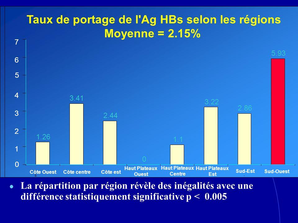 La répartition par région révèle des inégalités avec une différence statistiquement significative p < 0.005 Taux de portage de l'Ag HBs selon les régi