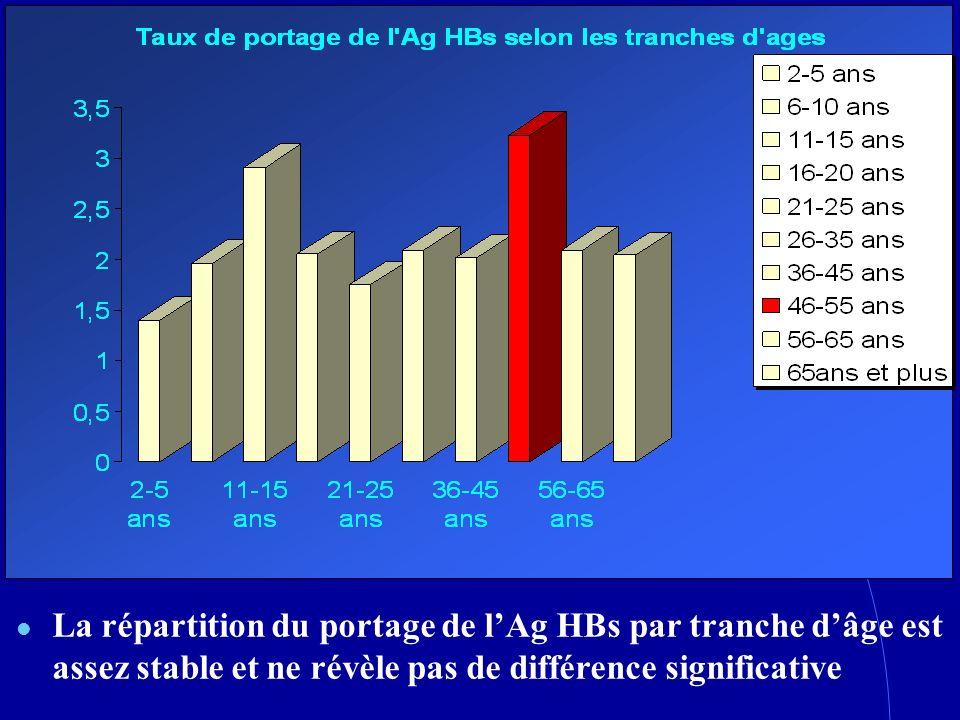 La répartition du portage de lAg HBs par tranche dâge est assez stable et ne révèle pas de différence significative