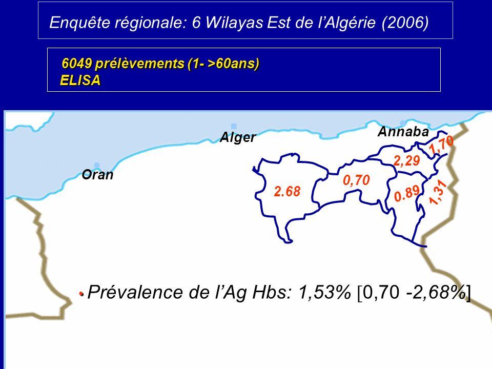 Alger Oran Annaba Enquête régionale: 6 Wilayas Est de lAlgérie (2006) 2.68 0,70 0.89 1,31 2,29 1,70 Prévalence de lAg Hbs: 1,53% -2,68% Prévalence de