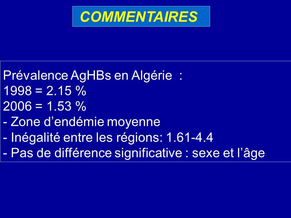 COMMENTAIRES Prévalence AgHBs en Algérie : 1998 = 2.15 % 2006 = 1.53 % - Zone dendémie moyenne - Inégalité entre les régions: 1.61-4.4 - Pas de différ