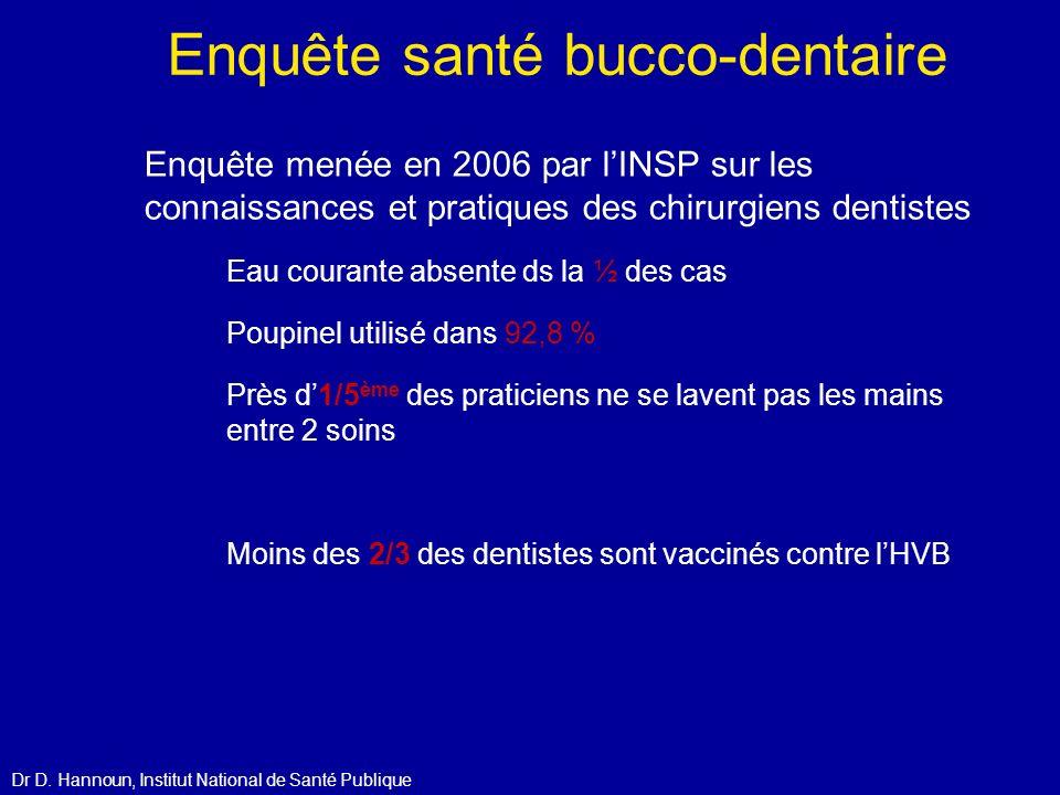 Enquête santé bucco-dentaire Enquête menée en 2006 par lINSP sur les connaissances et pratiques des chirurgiens dentistes Eau courante absente ds la ½