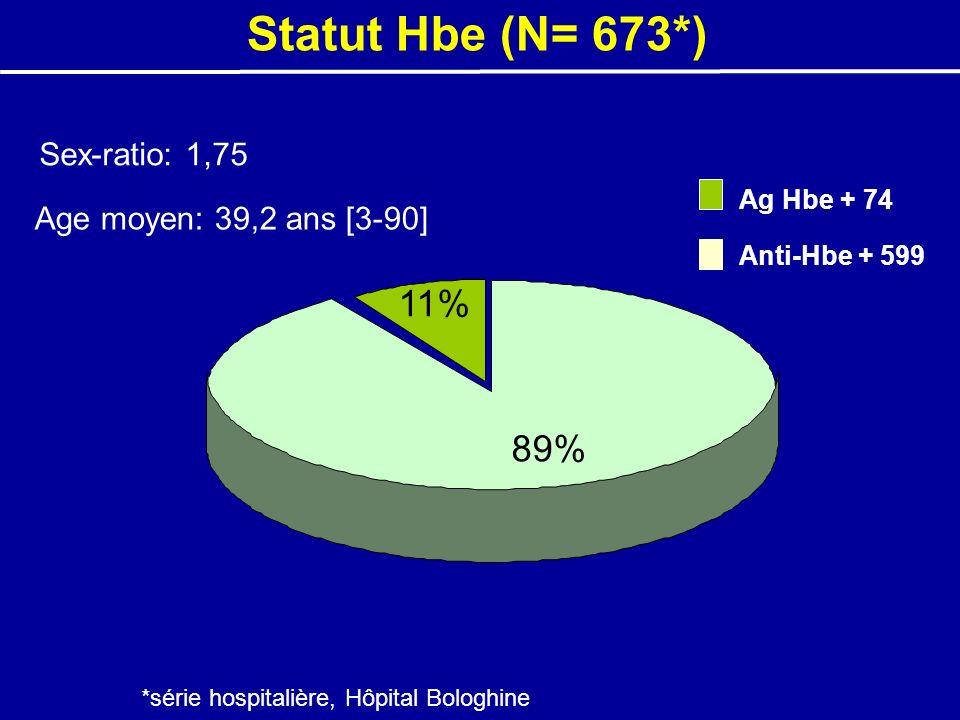 89% 11% Ag Hbe + 74 Anti-Hbe + 599 Statut Hbe (N= 673*) *série hospitalière, Hôpital Bologhine Sex-ratio: 1,75 Age moyen: 39,2 ans [3-90]