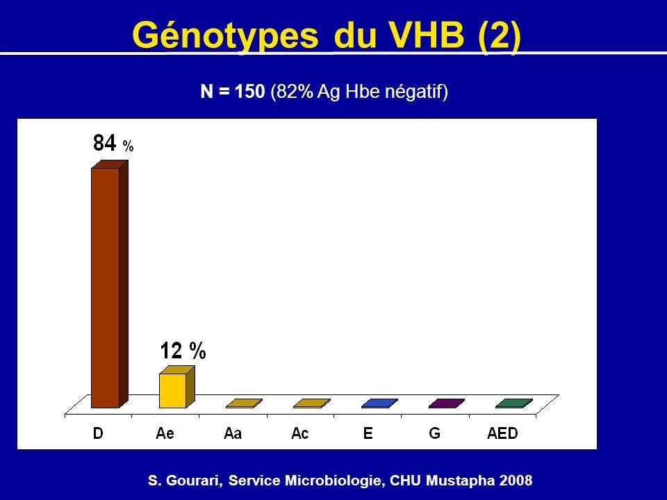 S. Gourari, Service Microbiologie, CHU Mustapha 2008 N = 150 (82% Ag Hbe négatif) Génotypes du VHB (2)