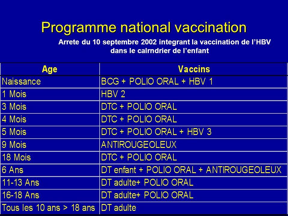 Programme national vaccination Arrete du 10 septembre 2002 integrant la vaccination de lHBV dans le calrndrier de lenfant