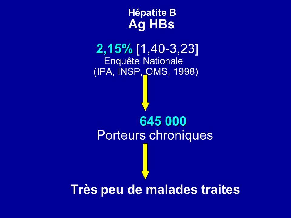 Hépatite B Ag HBs 2,15% 2,15% [1,40-3,23] Enquête Nationale (IPA, INSP, OMS, 1998) 645 000 645 000 Porteurs chroniques Très peu de malades traites