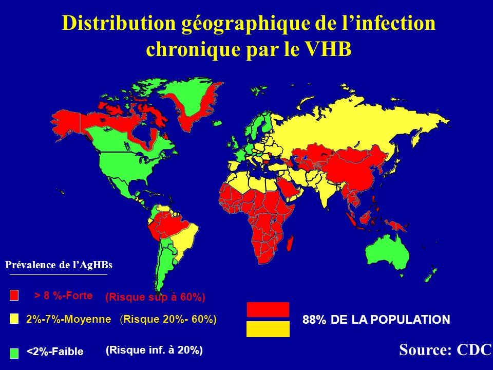 Prévalence de lAgHBs Source: CDC Distribution géographique de linfection chronique par le VHB > 8 %-Forte 2%-7%-Moyenne <2%-Faible 88% DE LA POPULATIO