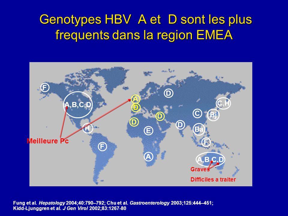 Genotypes HBV A et D sont les plus frequents dans la region EMEA Genotypes HBV A et D sont les plus frequents dans la region EMEA Fung et al. Hepatolo
