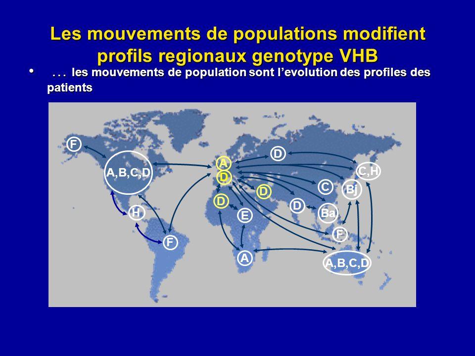 Les mouvements de populations modifient profils regionaux genotype VHB … les mouvements de population sont levolution des profiles des patients … les
