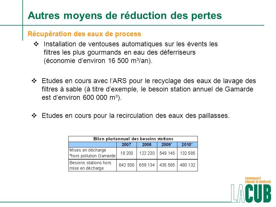 Récupération des eaux de process Installation de ventouses automatiques sur les évents les filtres les plus gourmands en eau des déferriseurs (économie denviron 16 500 m³/an).