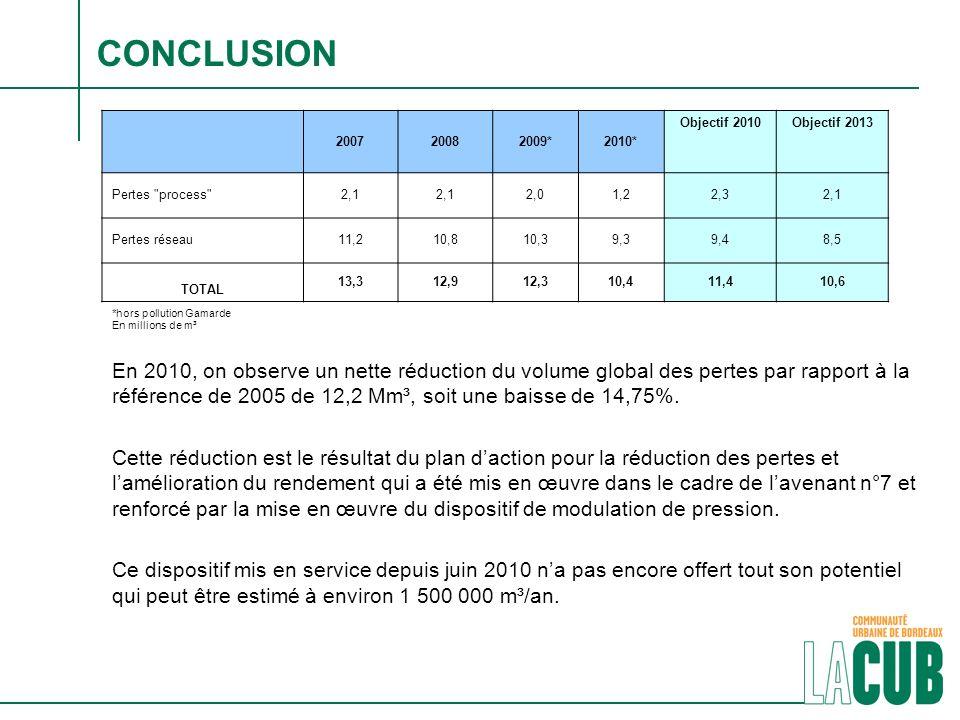 CONCLUSION En 2010, on observe un nette réduction du volume global des pertes par rapport à la référence de 2005 de 12,2 Mm³, soit une baisse de 14,75%.