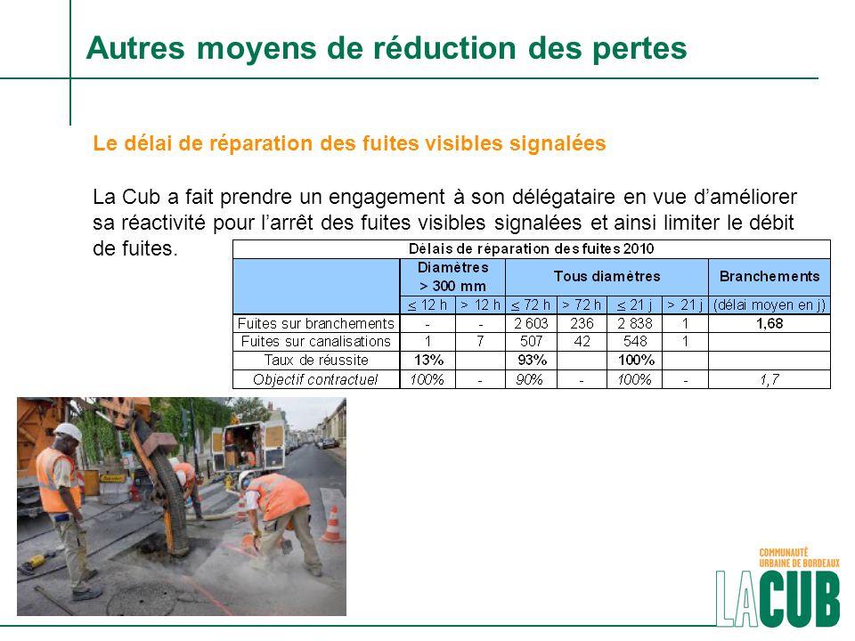 LA LUTTE CONTRE LE VOL DEAU Depuis fin 2009, 60 bornes de puisage monétiques ont été déployées sur le territoire communautaire.