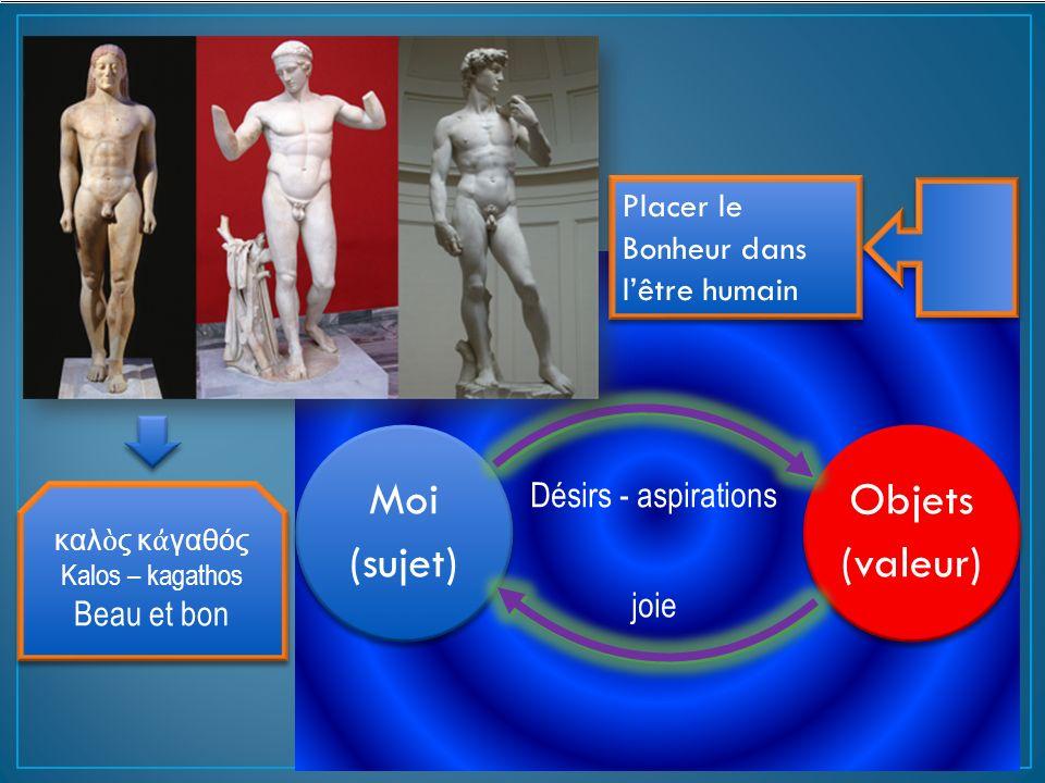Objets (valeur) Moi (sujet) καλ ς κ γαθός Kalos – kagathos Beau et bon καλ ς κ γαθός Kalos – kagathos Beau et bon Désirs - aspirations Placer le Bonhe