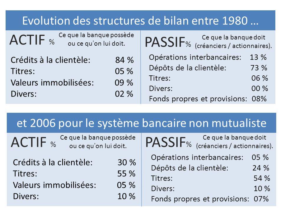 Evolution des structures de bilan entre 1980 … ACTIF % Ce que la banque possède ou ce quon lui doit. et 2006 pour le système bancaire non mutualiste P