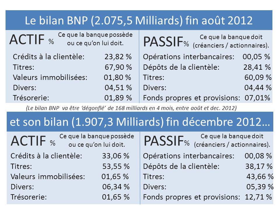 Le bilan BNP (2.075,5 Milliards) fin août 2012 ACTIF % Ce que la banque possède ou ce quon lui doit. et son bilan (1.907,3 Milliards) fin décembre 201