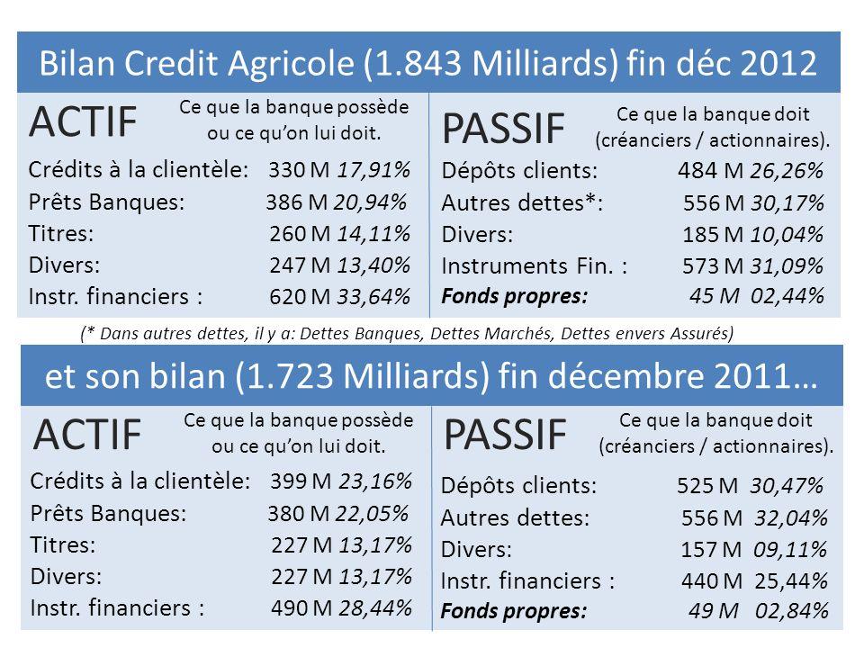 Bilan Credit Agricole (1.843 Milliards) fin déc 2012 ACTIF Ce que la banque possède ou ce quon lui doit. et son bilan (1.723 Milliards) fin décembre 2