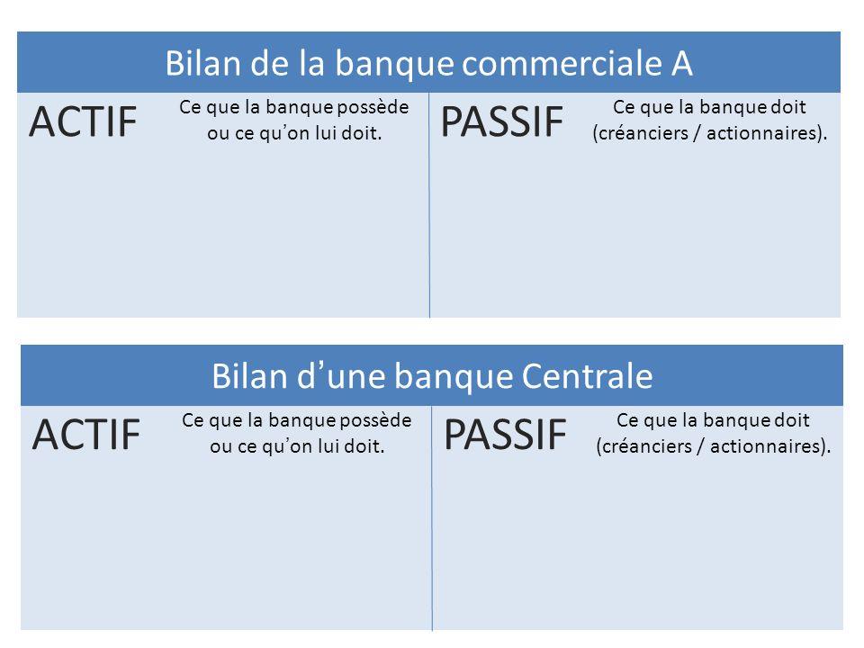 Bilan de la banque commerciale A PASSIF Ce que la banque doit (créanciers / actionnaires). ACTIF Ce que la banque possède ou ce quon lui doit. Bilan d