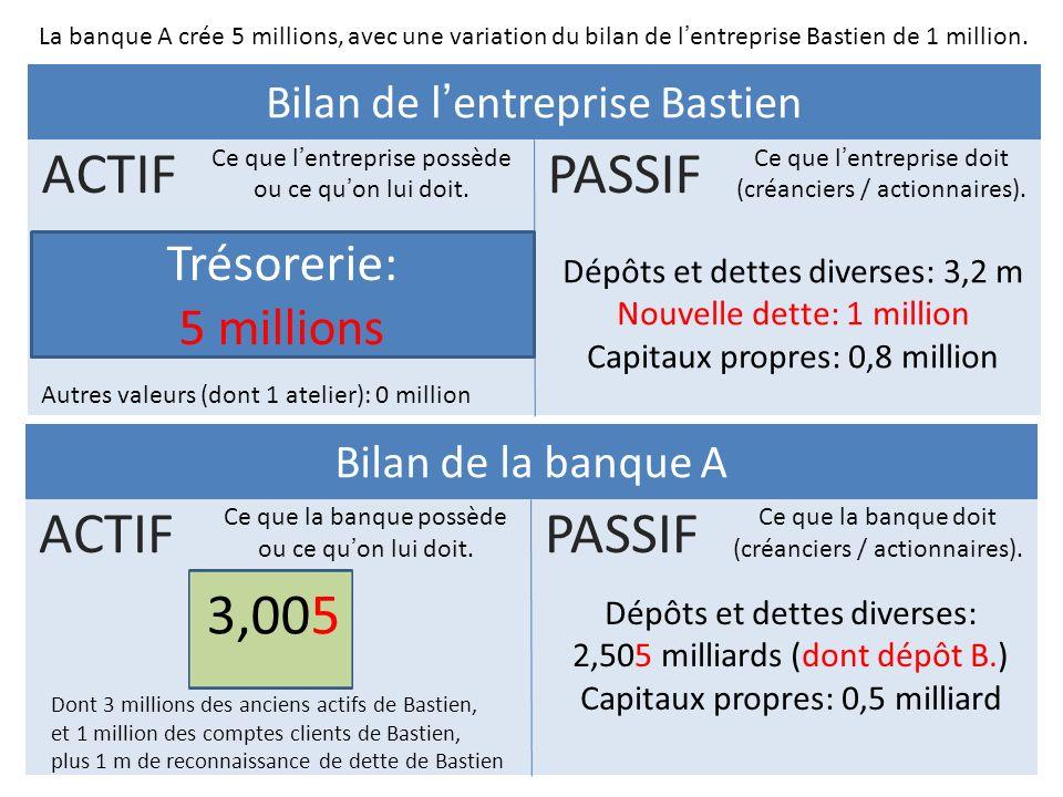 Bilan de lentreprise Bastien PASSIF Ce que lentreprise doit (créanciers / actionnaires). ACTIF Ce que lentreprise possède ou ce quon lui doit. Bilan d