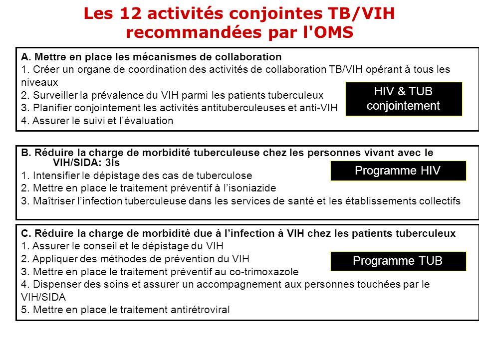Les 12 activités conjointes TB/VIH recommandées par l'OMS B. Réduire la charge de morbidité tuberculeuse chez les personnes vivant avec le VIH/SIDA: 3