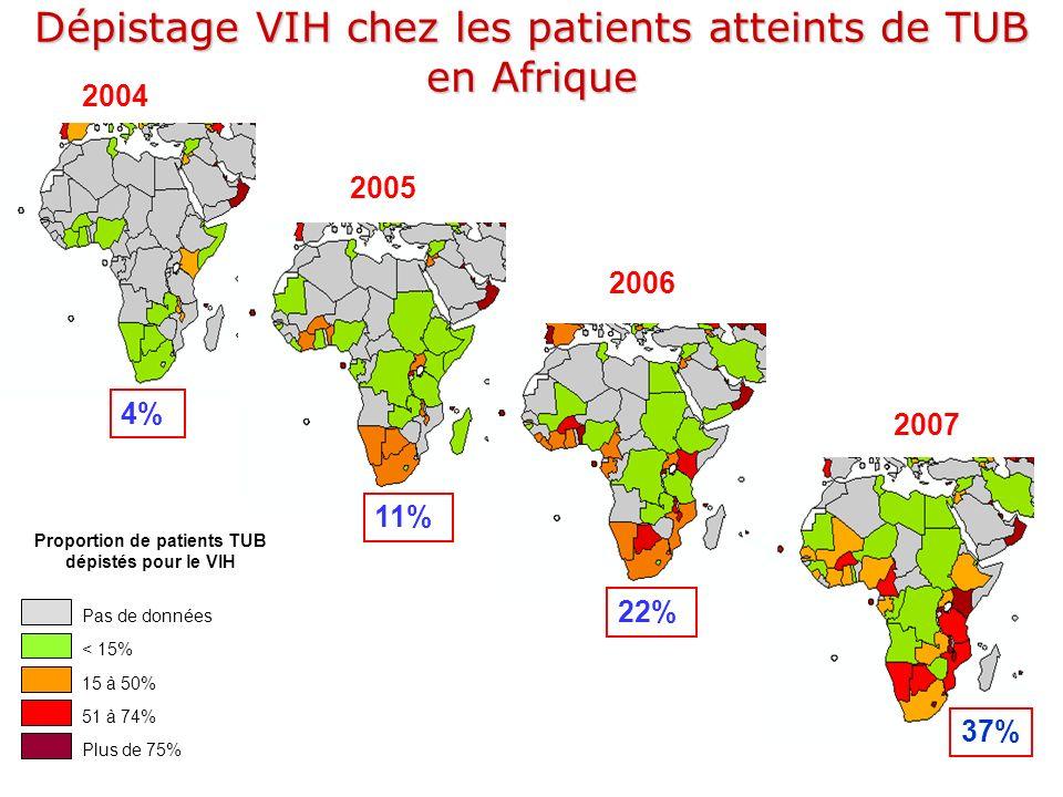 Pas de données < 15% 15 à 50% 51 à 74% Plus de 75% Proportion de patients TUB dépistés pour le VIH 2004 2005 2006 2007 4% 11% 22% 37% Dépistage VIH ch