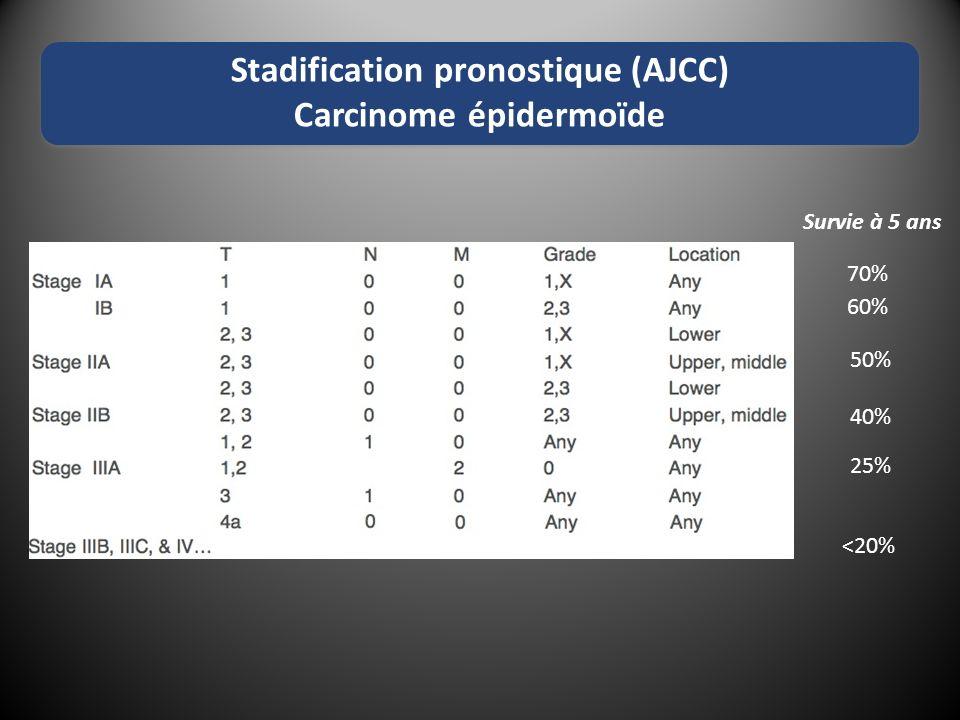 Stadification pronostique (AJCC) Carcinome épidermoïde 25% 40% 50% 60% 70% Survie à 5 ans <20%