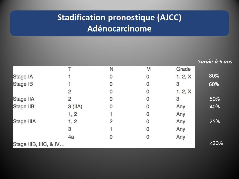 Stadification pronostique (AJCC) Adénocarcinome 25% 40% 50% 60% 80% Survie à 5 ans <20%