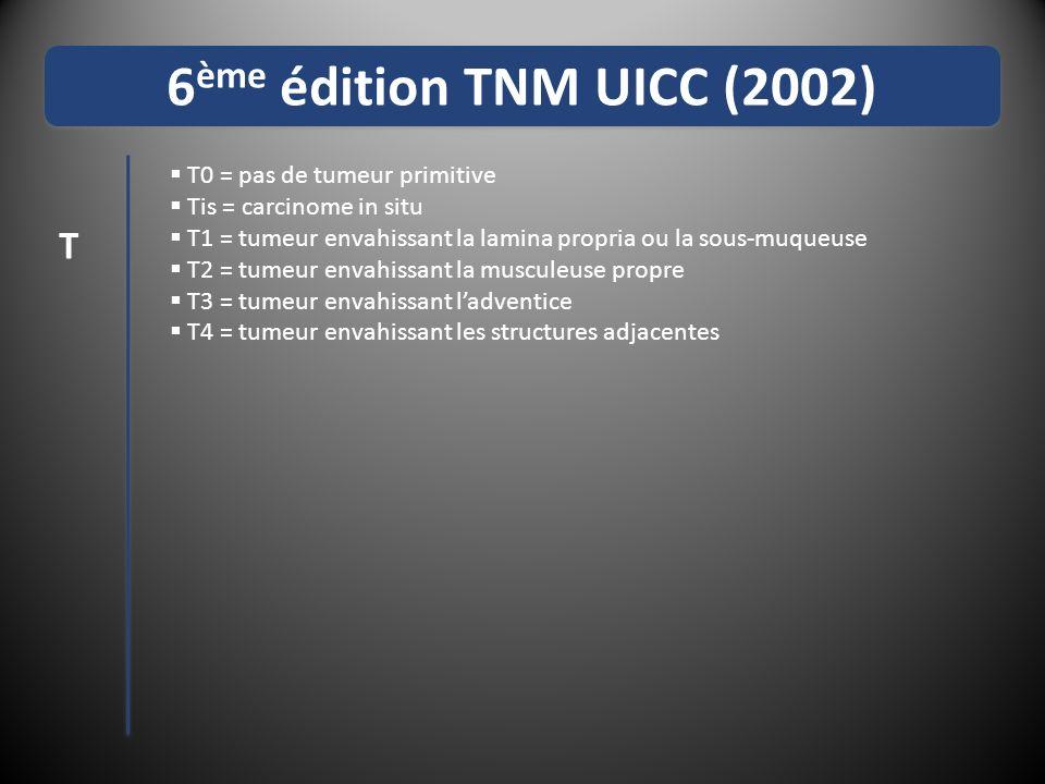 6 ème édition TNM UICC (2002) T0 = pas de tumeur primitive Tis = carcinome in situ T1 = tumeur envahissant la lamina propria ou la sous-muqueuse T2 = tumeur envahissant la musculeuse propre T3 = tumeur envahissant ladventice T4 = tumeur envahissant les structures adjacentes Nx = ganglions non évaluables N0 = pas de signes datteinte des ganglions régionaux N1 = métastases ganglionnaires lymphatiques régionales - cervicaux pour les cancers cervicaux - péri-œsophagiens médiastinaux et péri-gastriques (sauf cœliaques) pour les cancers thoraciques T N