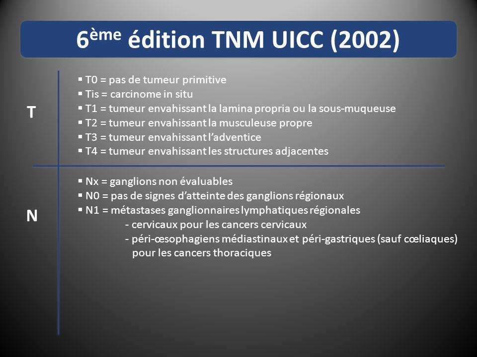 6 ème édition TNM UICC (2002) T0 = pas de tumeur primitive Tis = carcinome in situ T1 = tumeur envahissant la lamina propria ou la sous-muqueuse T2 = tumeur envahissant la musculeuse propre T3 = tumeur envahissant ladventice T4 = tumeur envahissant les structures adjacentes Nx = ganglions non évaluables N0 = pas de signes datteinte des ganglions régionaux N1 = métastases ganglionnaires lymphatiques régionales - cervicaux pour les cancers cervicaux - péri-œsophagiens médiastinaux et péri-gastriques (sauf cœliaques) pour les cancers thoraciques M0 = pas de métastase à distance M1 = présence de métastase à distance - M1a = gg cœliaques ou cervicaux (œsophage thoracique) - M1b = autres sites T N M